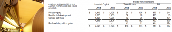 BAM 2Q14 Private Equity