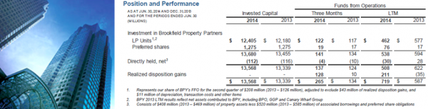 BAM 2Q14 Property Group