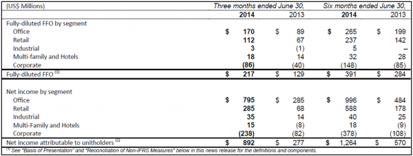 BPY 2Q14 Operations Summary