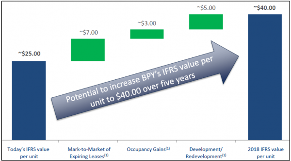 BPY 2Q14 Value Proposition