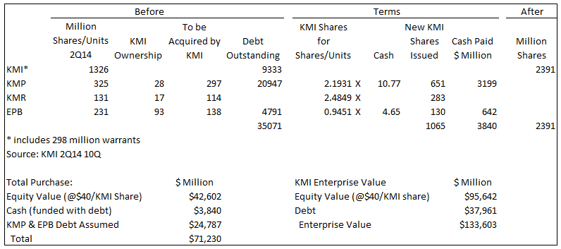 KMI Merger Transaction Summary