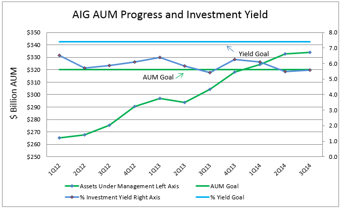 AIG 3Q14 AUM and Yield