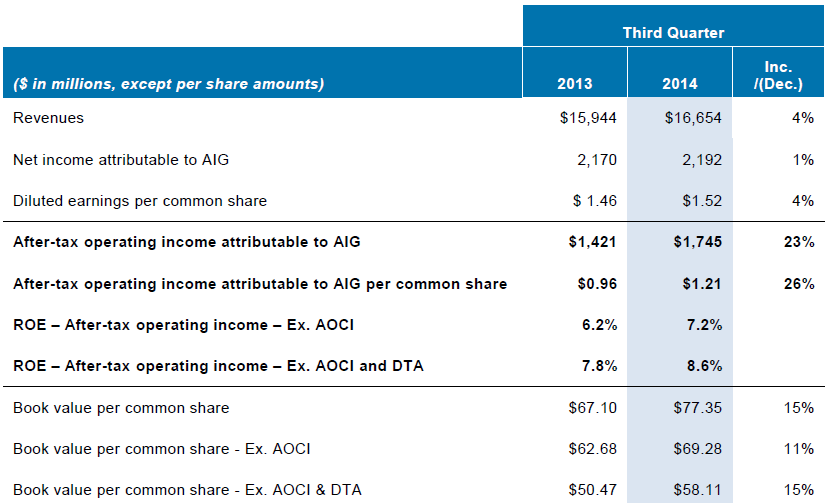 AIG 3Q14 Financial Highlights