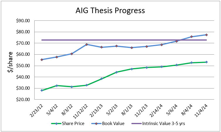 AIG 3Q14 Investment Thesis