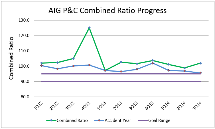 AIG 3Q14 PC Combined Ratio