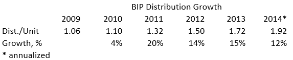 BIP Dist Growth
