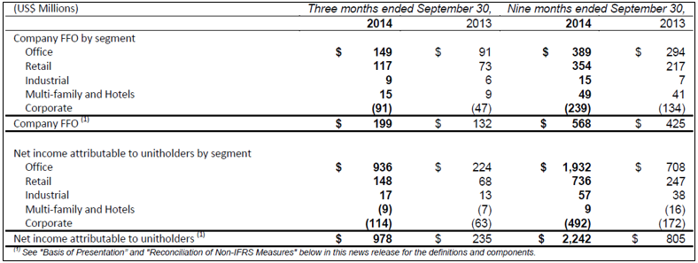 BPY 3Q14 Operating Summary