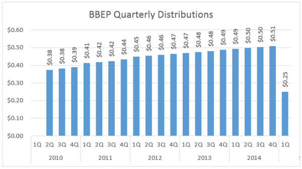 BBEP Distribution History