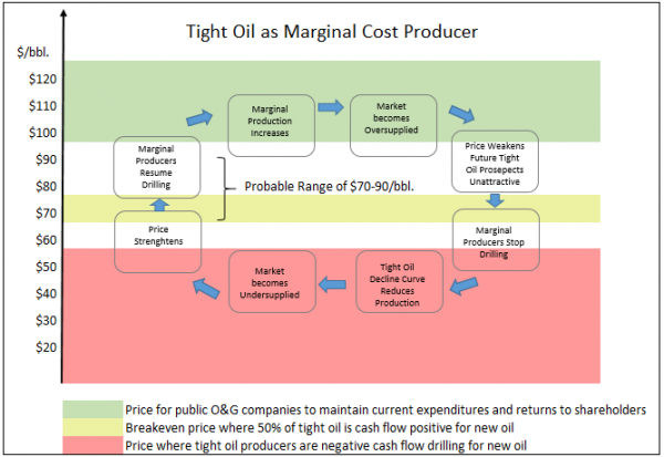 BBEP Tight Oil Pricing Model