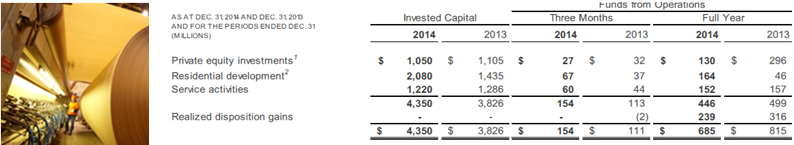BAM 4Q14 Private Equity Summary