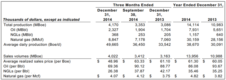 BBEP 4Q14 Production and Sales