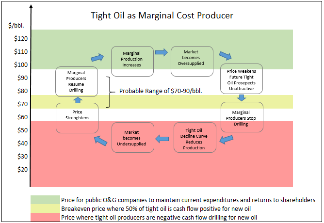 BBEP Notional Oil Pricing