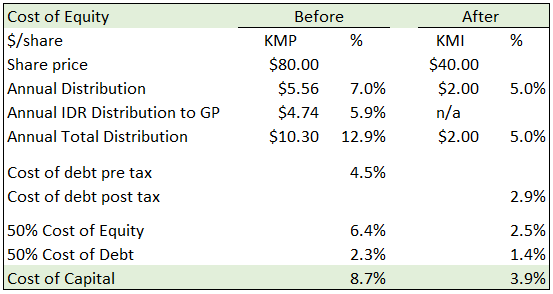 KMI Update 2 Cost of Equity