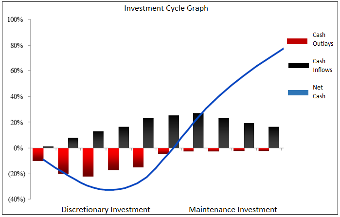 KMI Update 2 Investment Cycle Graph